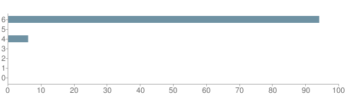 Chart?cht=bhs&chs=500x140&chbh=10&chco=6f92a3&chxt=x,y&chd=t:94,0,6,0,0,0,0&chm=t+94%,333333,0,0,10|t+0%,333333,0,1,10|t+6%,333333,0,2,10|t+0%,333333,0,3,10|t+0%,333333,0,4,10|t+0%,333333,0,5,10|t+0%,333333,0,6,10&chxl=1:|other|indian|hawaiian|asian|hispanic|black|white